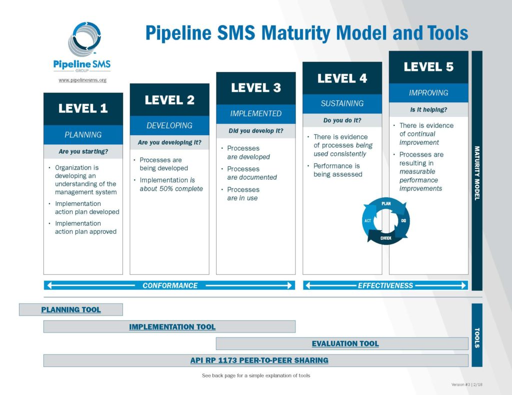 Part 1: Pipeline SMS Maturity Model